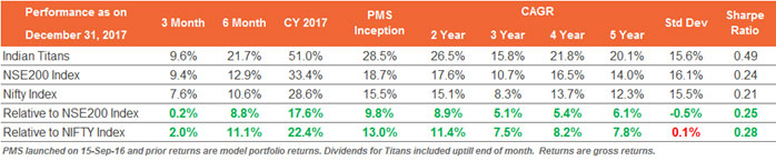Our Flagship Strategy Indian Sanctum Titans Delivered a 51.0% Absolute Return in CY 2017