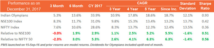 Sanctum Olympians Delivered a 33.9% Absolute Return in CY 2017
