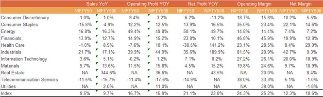 Sectorally, Industrials Profits are +17%, Energy +16%, Financials +13%…