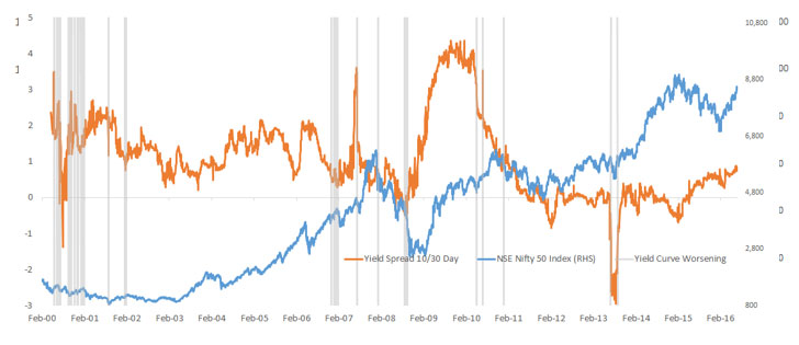 The Domestic Yield Curve Is Steepening, Which Can Be Interpreted as a Healthy Sig