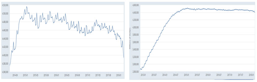 The Fed Balance Sheet Is Lower By $127 Billion…
