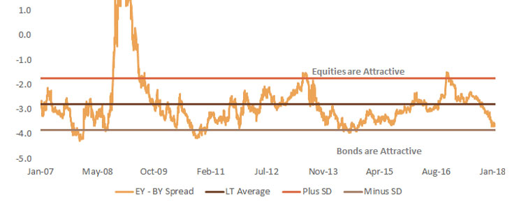 The Spread Between Equity Yields & Bond Yields is Now Almost