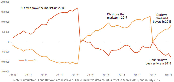 Foreign Selling Has Offset Domestic Buying Over the Past Few Months