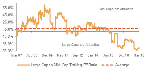 Large Caps Trade At a Valuation Discount to Mid-Caps