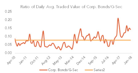 Corporate bond supply remains slightly depressed