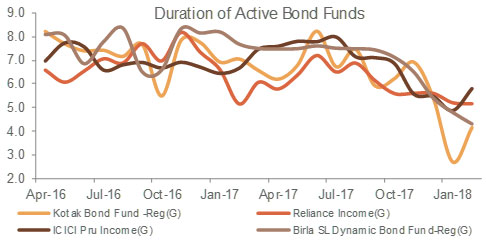 Dynamic Bond Funds have gradually started increasing duration
