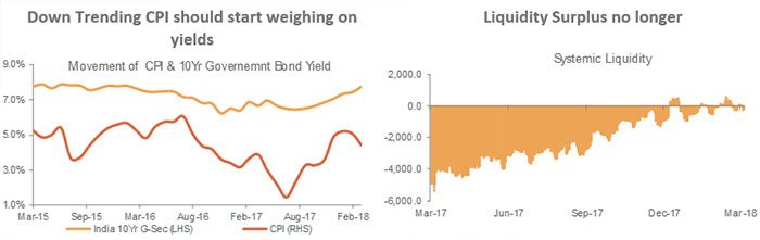Down Trending CPI should start weighing on yields