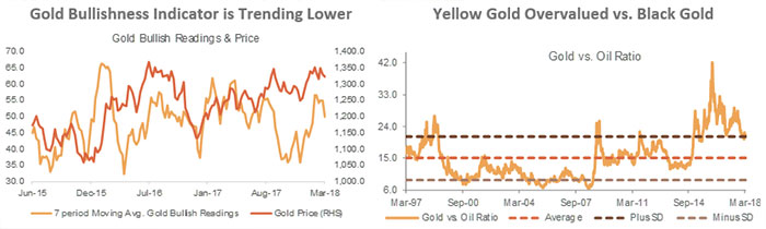 Gold Bullishness Indicator is Trending Lowert