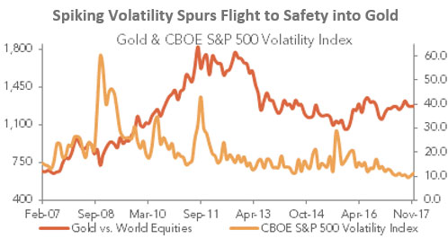 Spiking Volatility Spurs Flight to Safety into Gold