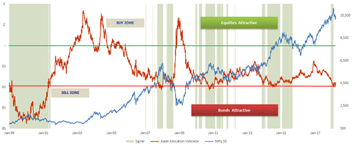 Our Relative Valuation Model Favors Bonds Over Equities