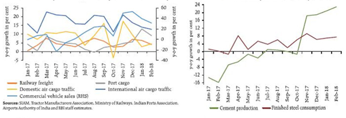 Transportation Activity Remains Healthy While Construction Activity Has Picked Up