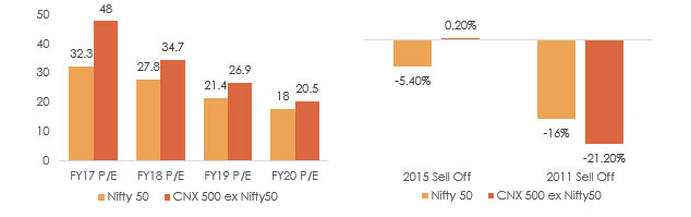 The Nifty 50 and CNX 500 Ex-Nifty 50