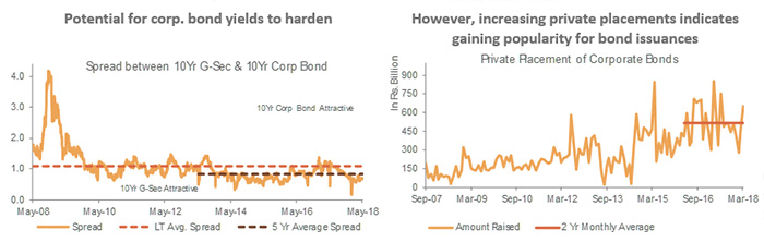 Potential for corp. bond yields to harden