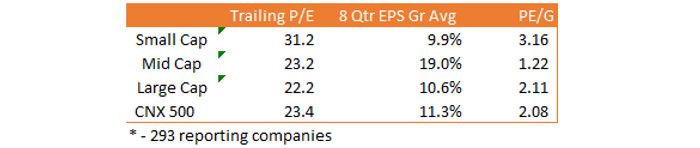 and Mid Cap PE/G and EPS Growth Are Also Superior to Large & Small Caps
