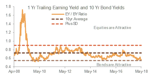 Equity earnings-to-bond yields favor bonds