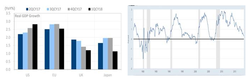 The Global Economy Remains Healthy… U.S. Is Healthy, and the Yield Curve Positive