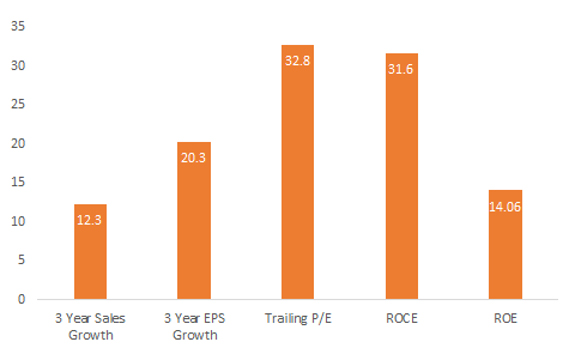 Mid Caps Trailing P/E is 32.8, While 3 Year EPS Growth is 20.3% and ROIC is 31%