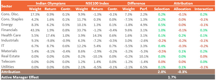 Sectoral Performance Attribution for the Month