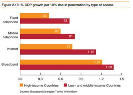Online penetration Is Contributing to GDP growth