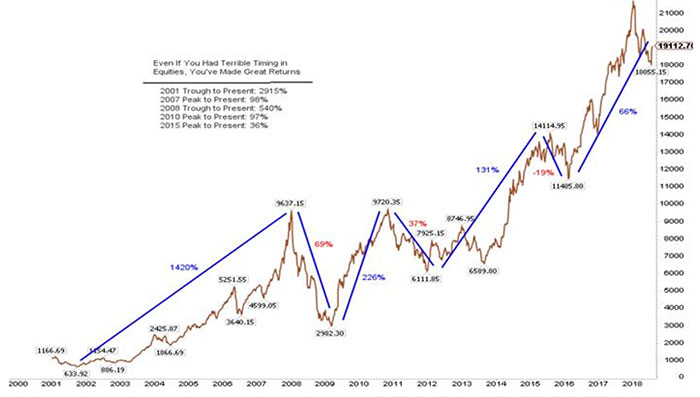 TThe Mid Cap 100 Index – Peak to Trough Returns Since 2001