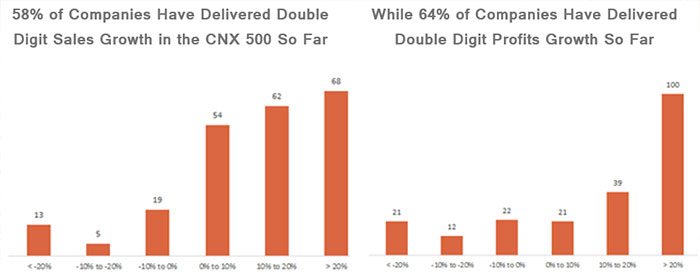 58% of Companies Have Delivered Double Digit Sales Growth in the CNX 500 So Far