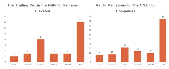 The Trailing P/E in the Nifty 50 Remains Elevated