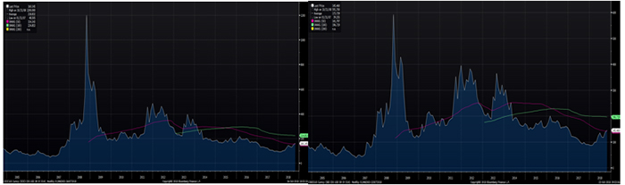 CDS Spreads on SBI and ICICI Remain Low, Suggesting No Concerns of a 2008 Type Scenario