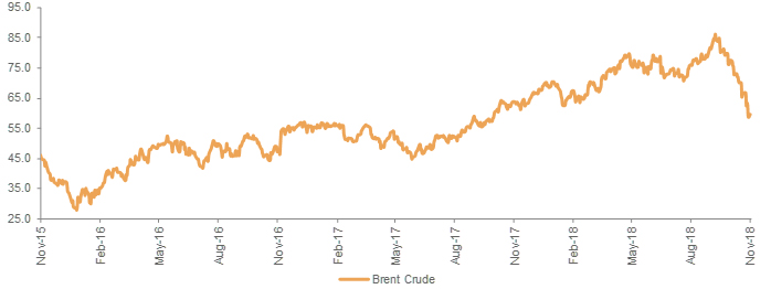 Brent Is At a 7 Month Low