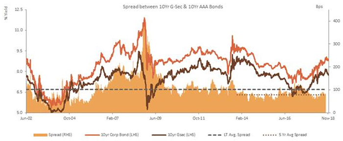 AAA Corporate Yields Have Not Followed G-Secs Lower Lately, But Should Do So with a Lag