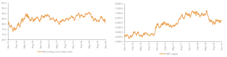 The Bloomberg Commodity Price Index Is at a 1 Year Low & Copper Prices Have Peaked As Well…