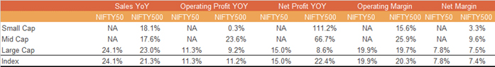 Nifty 50 Sales Were Up 24.1% While Profits are Up 15%....