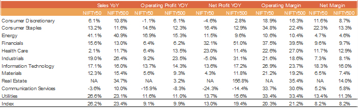 Adjusted Earnings ex PSU Bank Losses and Reliance Telecom Losses