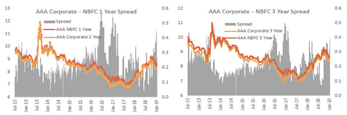 AAA - NBFC 1 Year Spreads Had Blown Out to 40 bps But Contracted to 26 bps this Week