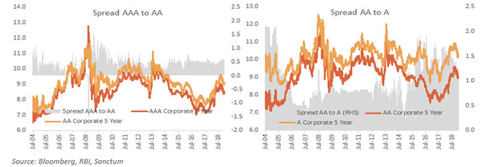 While AAA to AA Spreads Remain at Slightly Above Average Levels