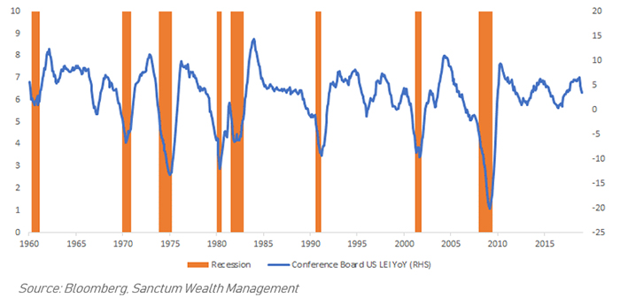 …While the Conference Board U.S. LEI Is Indicating a Slowdown But Not a Recession