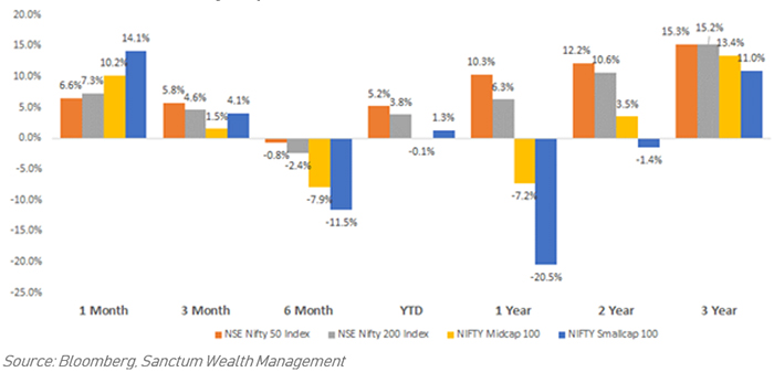 Mid and Small Have Finally Outperformed in the Past 1 Month…
