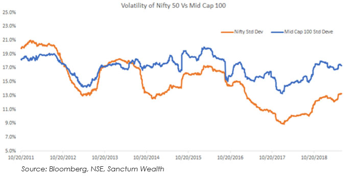Large Cap Volatility Has Declined Since 2011…
