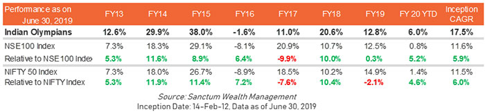 Consistent High Returns with +17.5% CAGR Since Inception