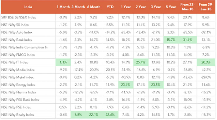 Real Estate Was the Top Performing Sector During the Quarter and YTD