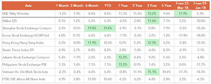 Shanghai Remains the Top Performing Index YTD