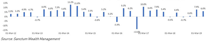 2 of 30 Quarters with Negative Returns -5.9% and -13.85 Below -1% in 7 Years