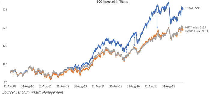 Titans Outperformance Has Accelerated Since Summer 2016