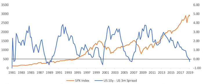 Inversions Have Also Been Generally Well in Advance of Market Peaks, Except in 2000