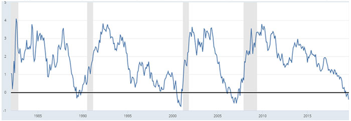 Similarly Steepening in the 10 Year – 3 Month Spread is an Efficient Indicator As Well