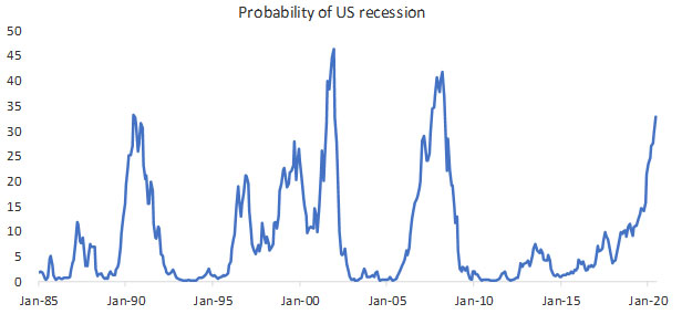 For the First Time in 10 Years, the Risk of a Recession in the U.S. Has Risen to Alarming Levels…