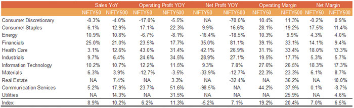 Earnings Growth Has Slowed to Anemic -5.2% for the Nifty 50 and 7.1% for the Broader Market