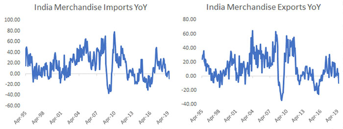 Import Export Data Highlight the Severity of the Current Slowdown…
