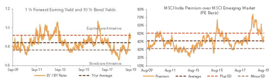 The Forward Equity Bond Yield Differential is Signaling an Attractive Environment for Equities