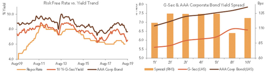 The Spread Between the G-Sec and Corporate Bonds Has Widened to Above Average Levels