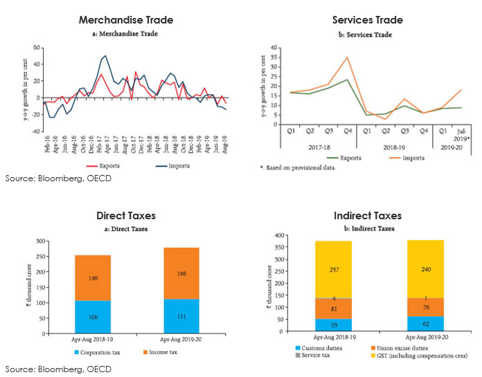 Services Trade Remains Robust